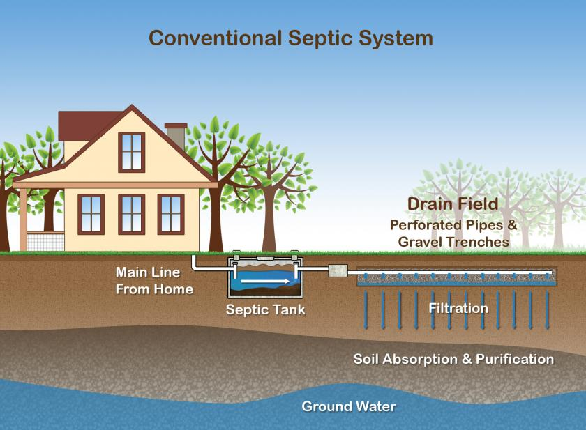 Gloucester Ma Official Website Septic Systems